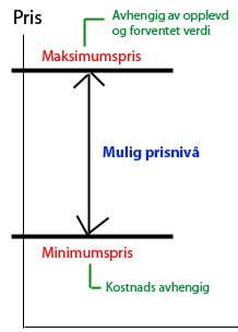 minimum-maksimum-pris